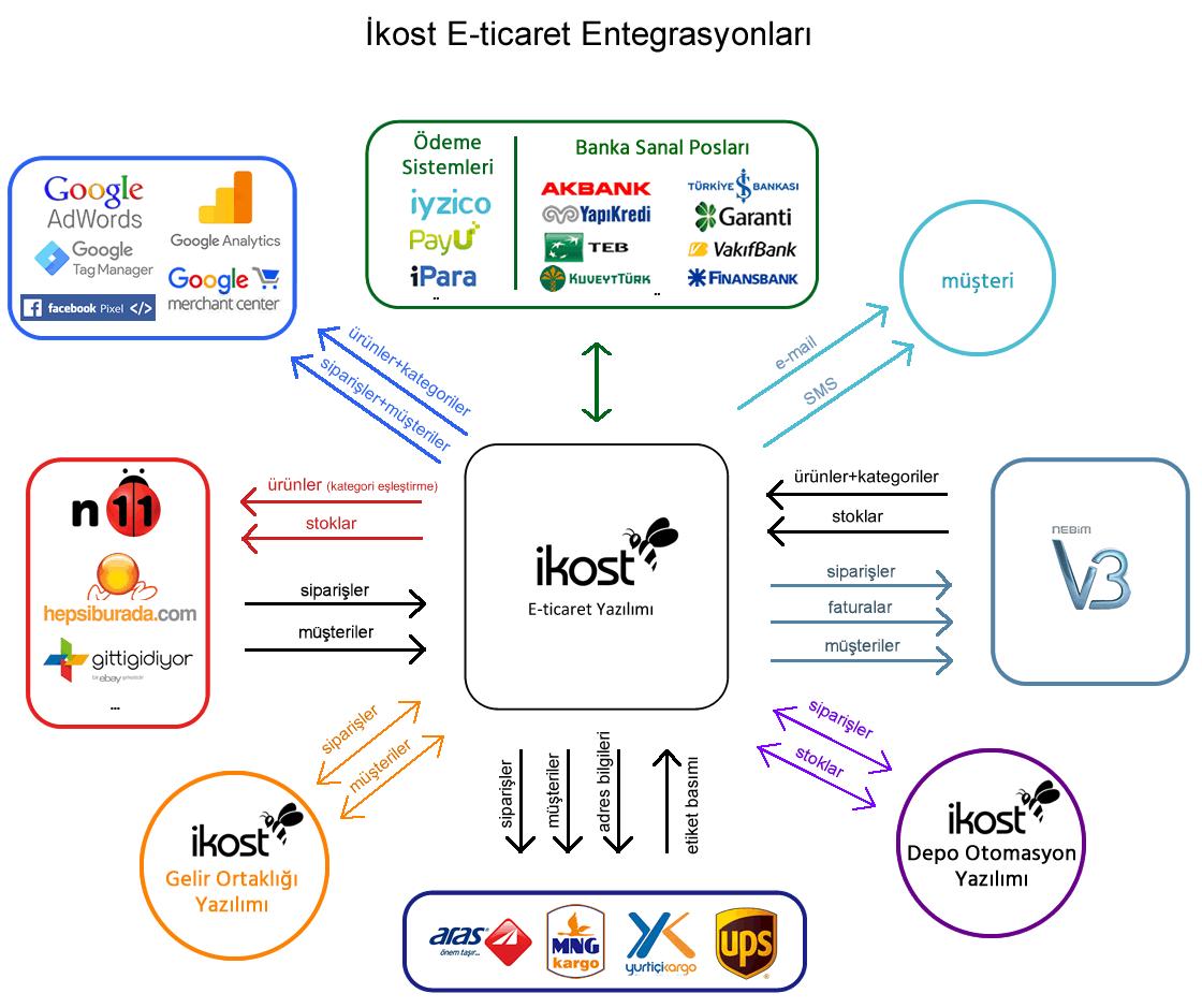 Nebim V3 Entegrasyon Şeması