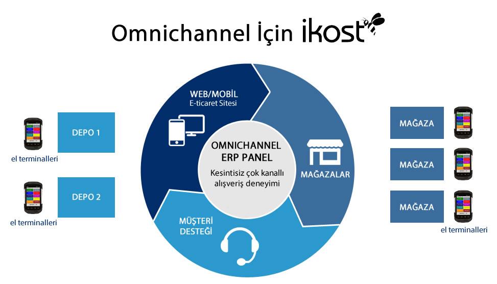 omni-channel-eticaret